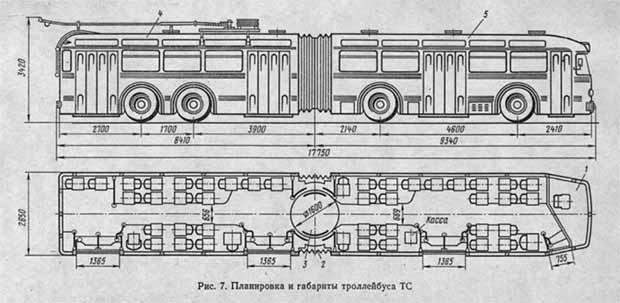 и габириты троллейбуса ТС